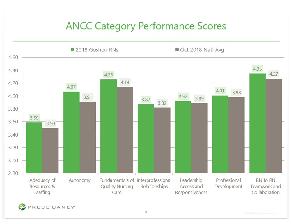 ANCC Category Performance Scores