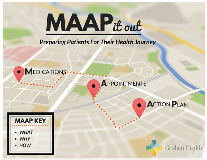 MAAP It Out:Preparing Patients For Their Health Journey